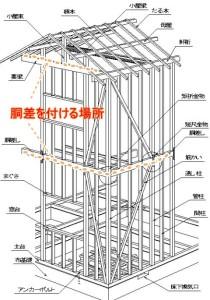 木造 軸組 胴差